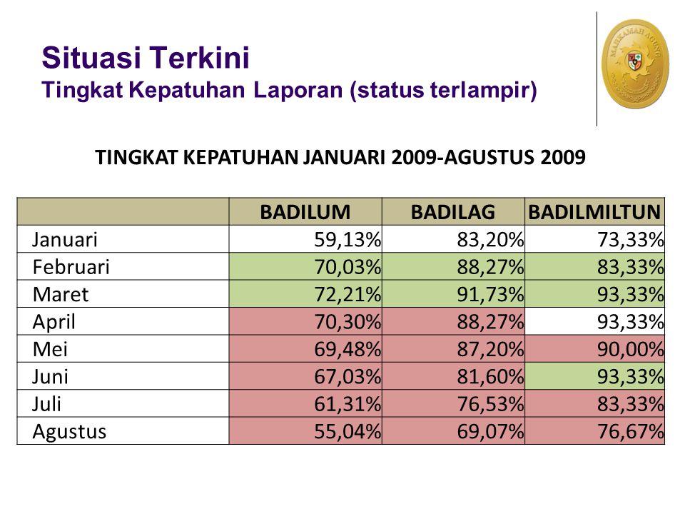 Situasi Terkini Tingkat Kepatuhan Laporan (status terlampir) TINGKAT KEPATUHAN JANUARI 2009-AGUSTUS 2009 BADILUMBADILAGBADILMILTUN Januari59,13%83,20%73,33% Februari70,03%88,27%83,33% Maret72,21%91,73%93,33% April70,30%88,27%93,33% Mei69,48%87,20%90,00% Juni67,03%81,60%93,33% Juli61,31%76,53%83,33% Agustus55,04%69,07%76,67%