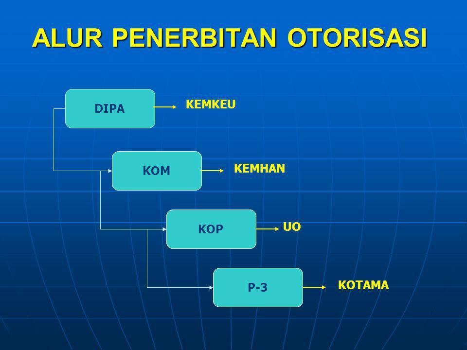 WEWENANG OTORISASI DI LINGK KEMHAN & TNI BERADA PD MENHAN, PELAKS DIDELEGASIKAN SCR BERJENJANG DLM BENTUK KOM KPD : 1.