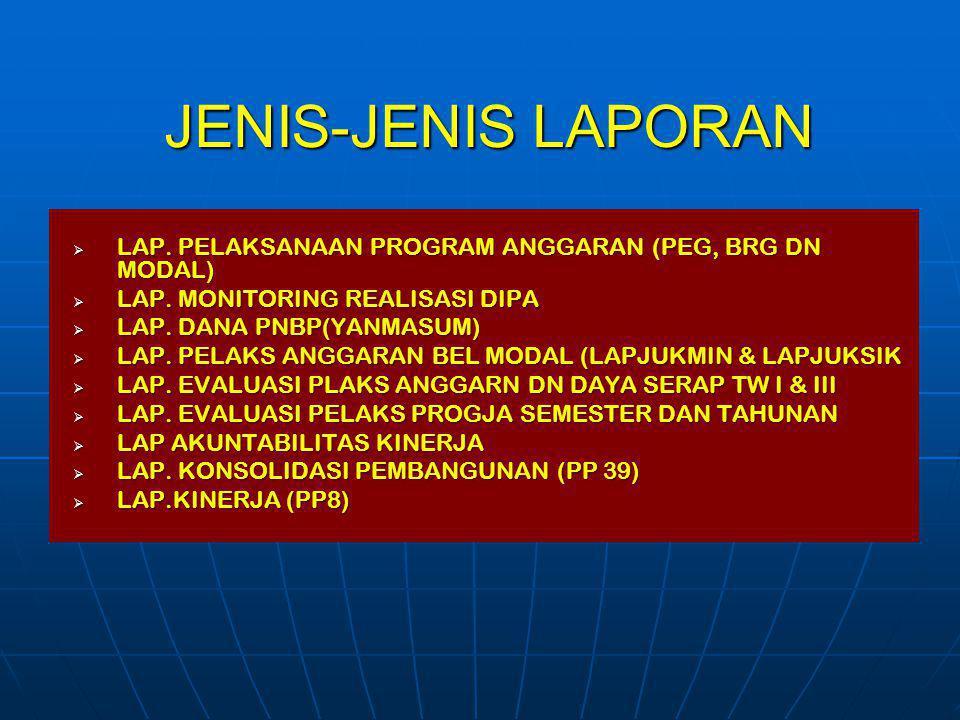 JENIS-JENIS LAPORAN  LAP. PELAKSANAAN PROGRAM ANGGARAN (PEG, BRG DN MODAL)  LAP. MONITORING REALISASI DIPA  LAP. DANA PNBP(YANMASUM)  LAP. PELAKS