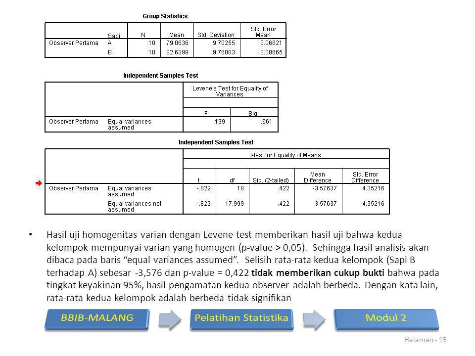 Hasil uji homogenitas varian dengan Levene test memberikan hasil uji bahwa kedua kelompok mempunyai varian yang homogen (p-value > 0,05). Sehingga has