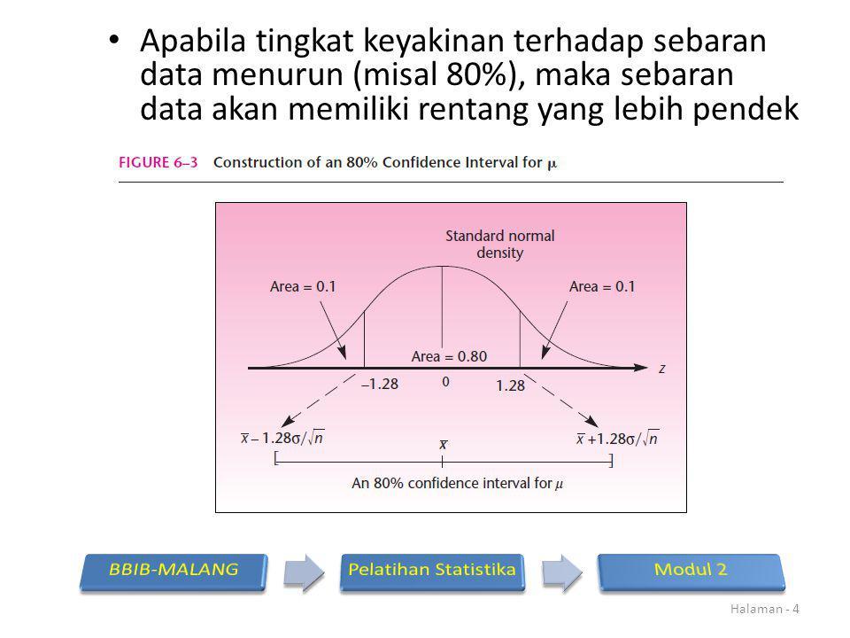 Apabila tingkat keyakinan terhadap sebaran data menurun (misal 80%), maka sebaran data akan memiliki rentang yang lebih pendek Halaman - 4