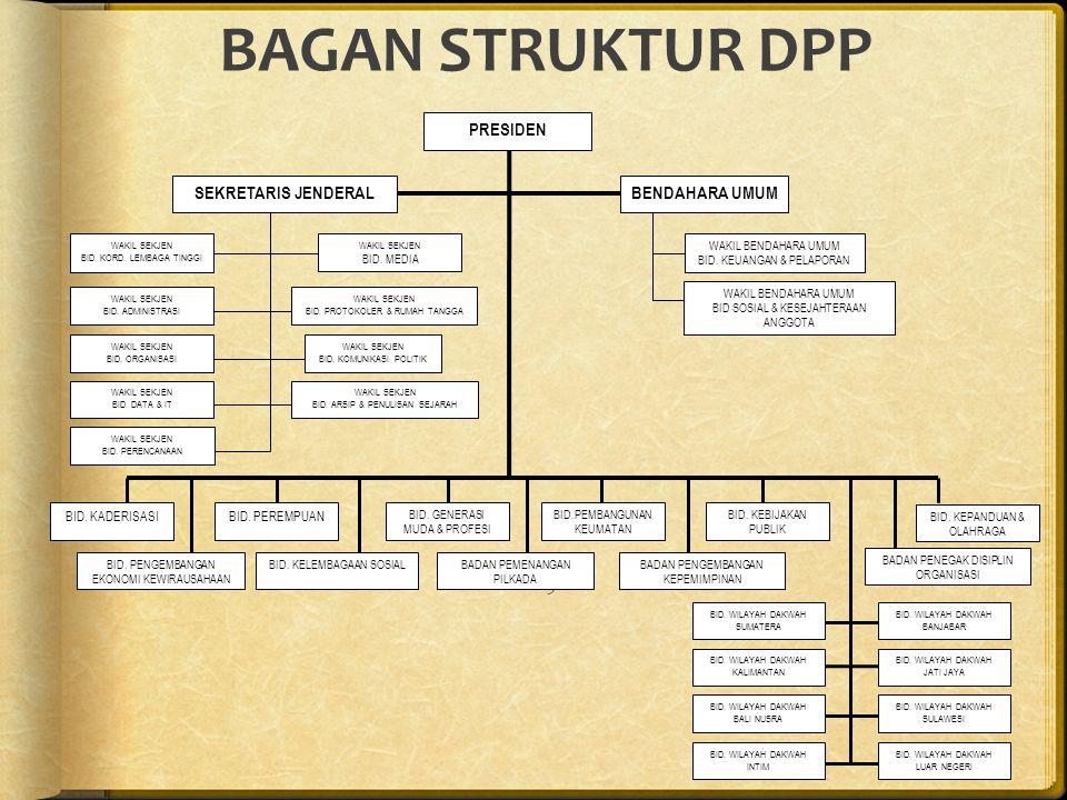DEWAN PENGURUS WILAYAH (DPW)