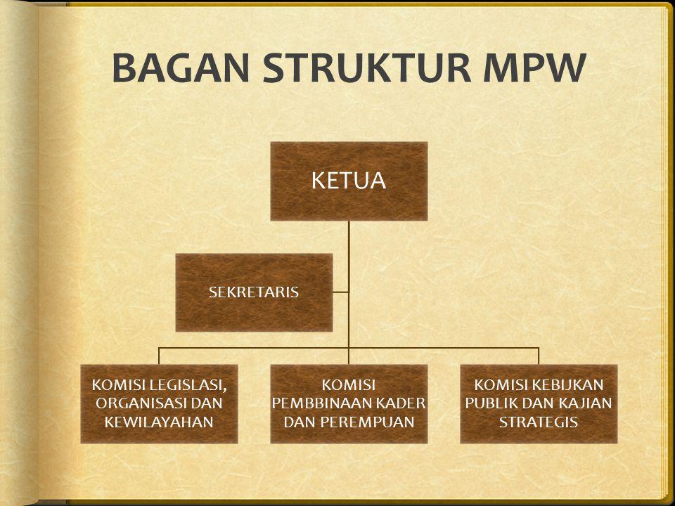 TUGAS & FUNGSI SEKRETARIS MPW 1.Tugas Sekretaris MPW : Membantu Ketua MPW dalam melaksanakan Pengadministrasian dan pengelolaan dokumen untuk kepentingan internal dan/atau eksternal pengurus MPW.