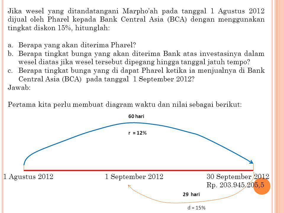 Jika wesel yang ditandatangani Marpho'ah pada tanggal 1 Agustus 2012 dijual oleh Pharel kepada Bank Central Asia (BCA) dengan menggunakan tingkat disk