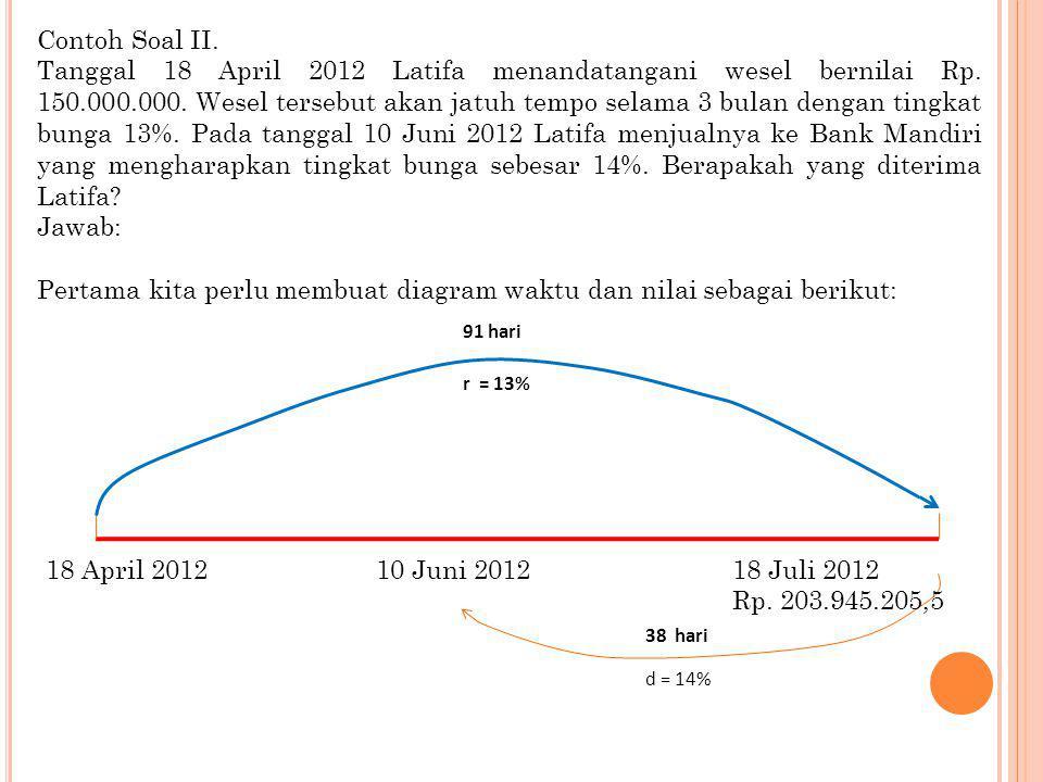 Contoh Soal II. Tanggal 18 April 2012 Latifa menandatangani wesel bernilai Rp. 150.000.000. Wesel tersebut akan jatuh tempo selama 3 bulan dengan ting