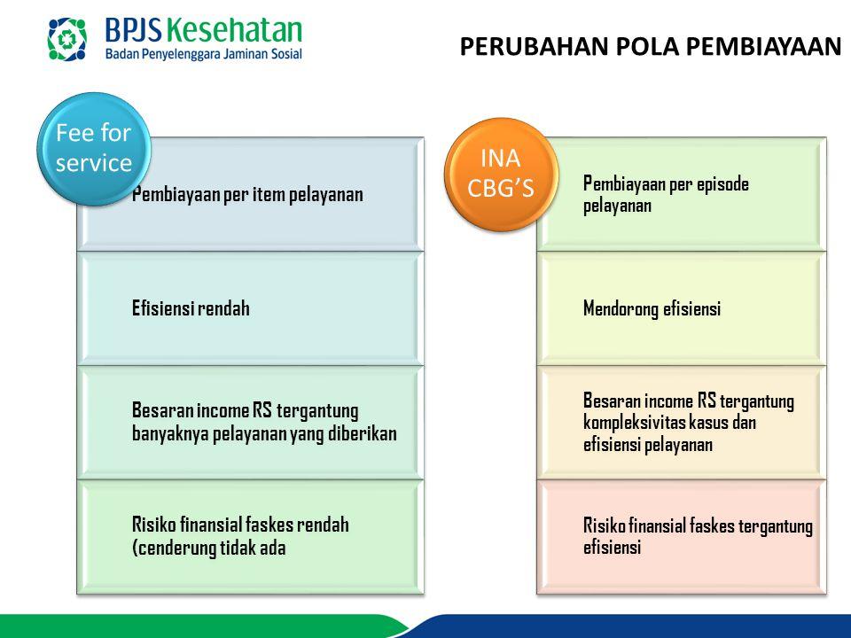 PERUBAHAN POLA PEMBIAYAAN Pembiayaan per item pelayanan Efisiensi rendah Besaran income RS tergantung banyaknya pelayanan yang diberikan Risiko finans
