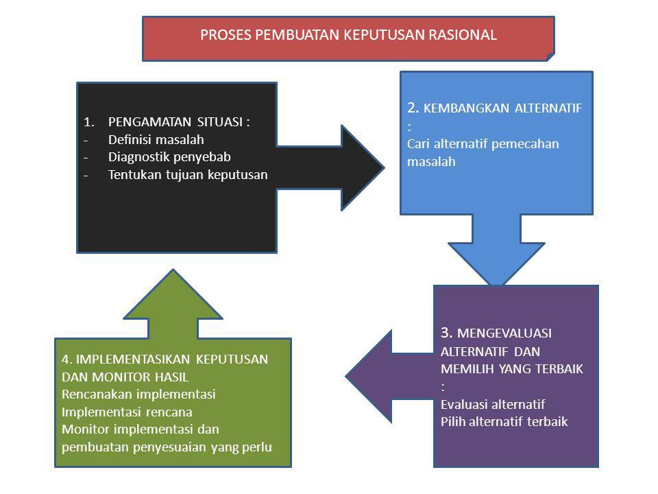 1.PENGAMATAN SITUASI : -Definisi masalah -Diagnostik penyebab -Tentukan tujuan keputusan 2. KEMBANGKAN ALTERNATIF : Cari alternatif pemecahan masalah