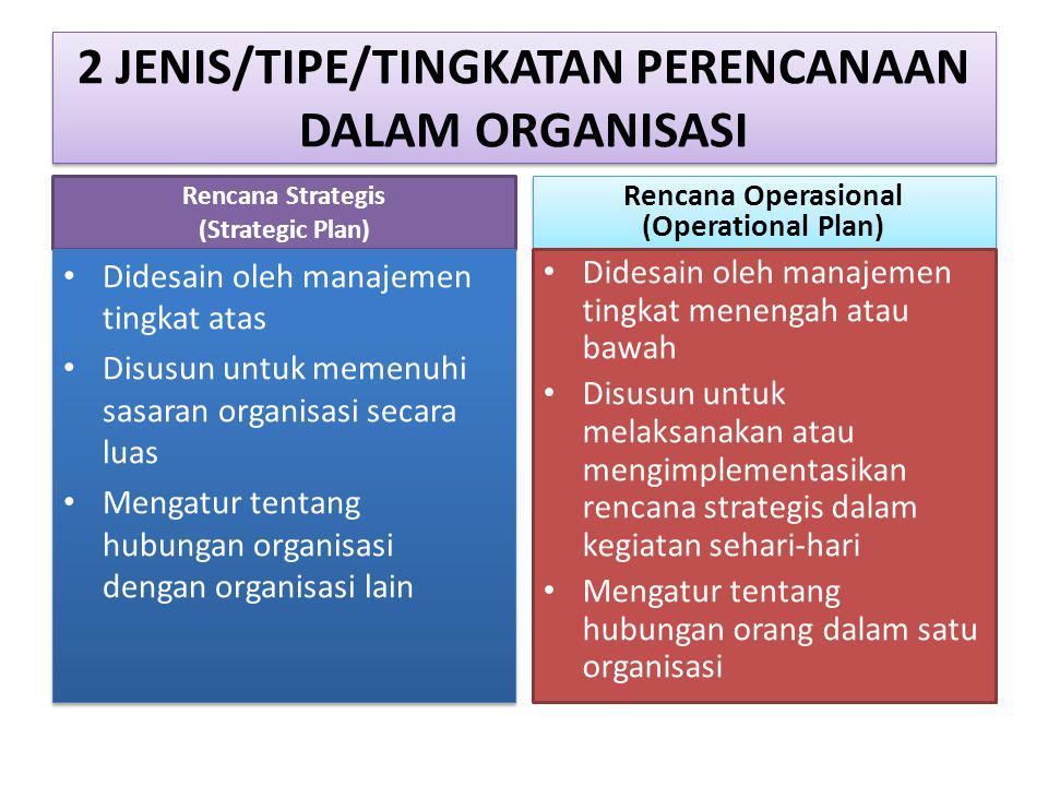 2 JENIS/TIPE/TINGKATAN PERENCANAAN DALAM ORGANISASI…lanjutan Rencana Strategis (Strategic Plan) Kurun Waktu : Jangka Panjang Cakupan : luas Tingkat rincian : umum Kurun Waktu : Jangka Panjang Cakupan : luas Tingkat rincian : umum Rencana Operasional (Operational Plan) Kurun waktu : Jangka Pendek Cakupan : sempit Tingkat rincian : detil