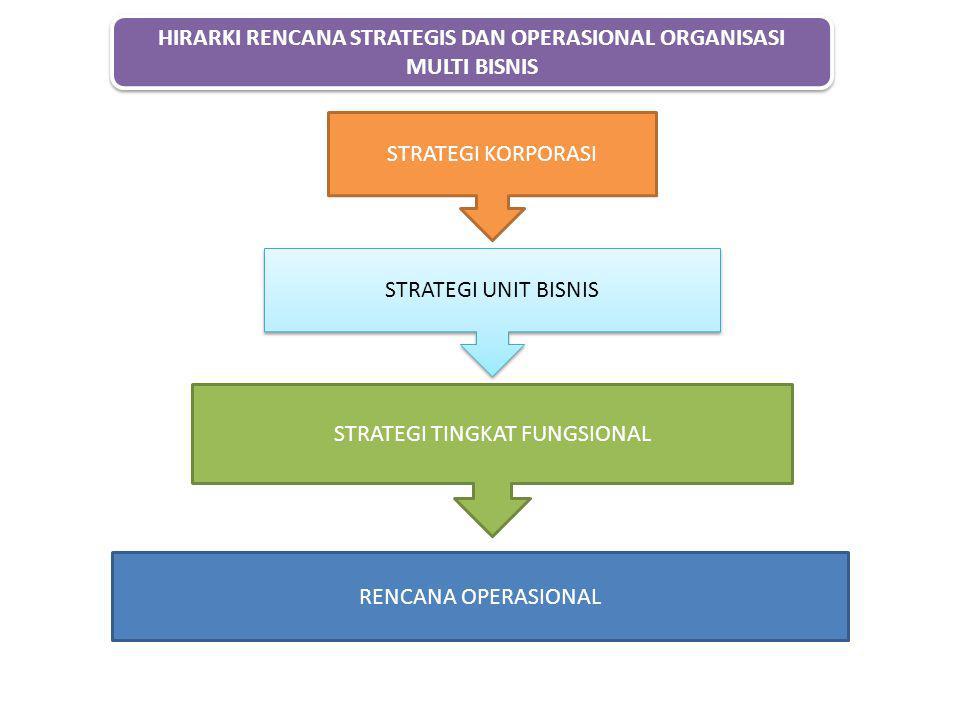 STRATEGI KORPORASI STRATEGI UNIT BISNIS STRATEGI TINGKAT FUNGSIONAL RENCANA OPERASIONAL HIRARKI RENCANA STRATEGIS DAN OPERASIONAL ORGANISASI MULTI BIS