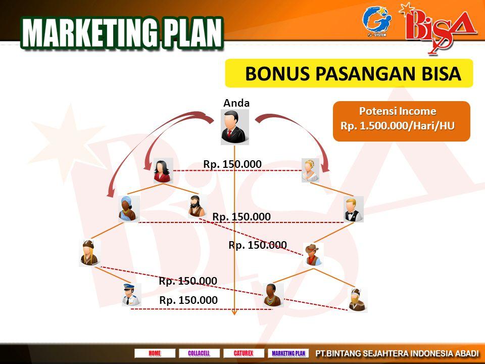 BONUS PASANGAN BISA Anda Rp. 150.000 Potensi Income Rp. 1.500.000/Hari/HU