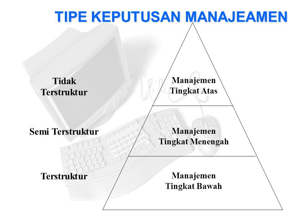 TIPE KEPUTUSAN MANAJEAMEN Manajemen Tingkat Atas Manajemen Tingkat Menengah Manajemen Tingkat Bawah Tidak Terstruktur Semi Terstruktur Terstruktur