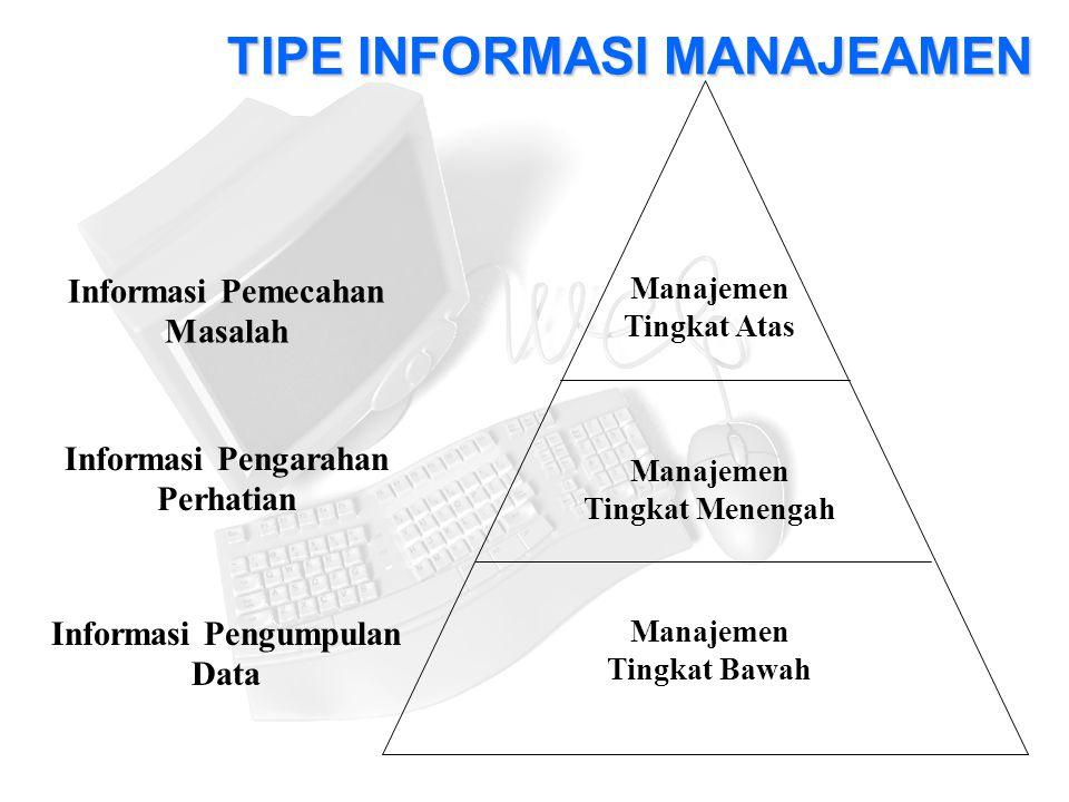 TIPE INFORMASI MANAJEAMEN Manajemen Tingkat Atas Manajemen Tingkat Menengah Manajemen Tingkat Bawah Informasi Pemecahan Masalah Informasi Pengarahan Perhatian Informasi Pengumpulan Data