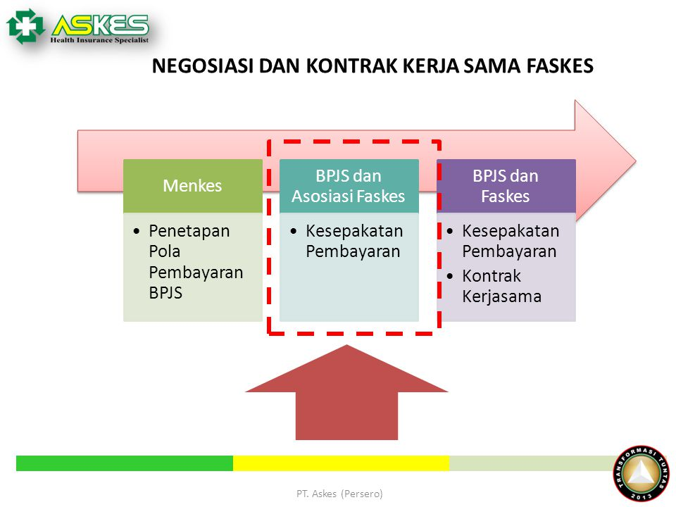 NEGOSIASI DAN KONTRAK KERJA SAMA FASKES Menkes Penetapan Pola Pembayaran BPJS BPJS dan Asosiasi Faskes Kesepakatan Pembayaran BPJS dan Faskes Kesepakatan Pembayaran Kontrak Kerjasama PT.