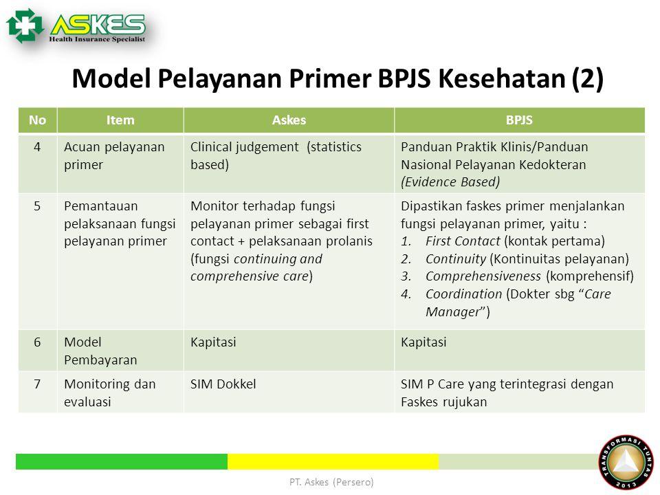 NoItemAskesBPJS 4Acuan pelayanan primer Clinical judgement (statistics based) Panduan Praktik Klinis/Panduan Nasional Pelayanan Kedokteran (Evidence B