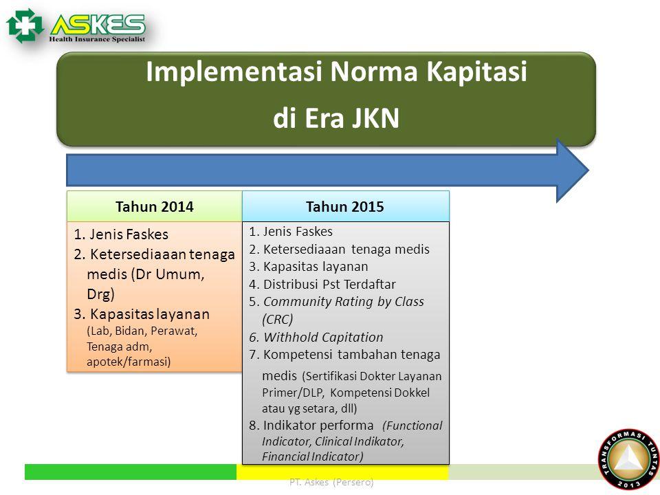 Implementasi Norma Kapitasi di Era JKN PT. Askes (Persero) Tahun 2014 Tahun 2015 1. Jenis Faskes 2. Ketersediaaan tenaga medis (Dr Umum, Drg) 3. Kapas