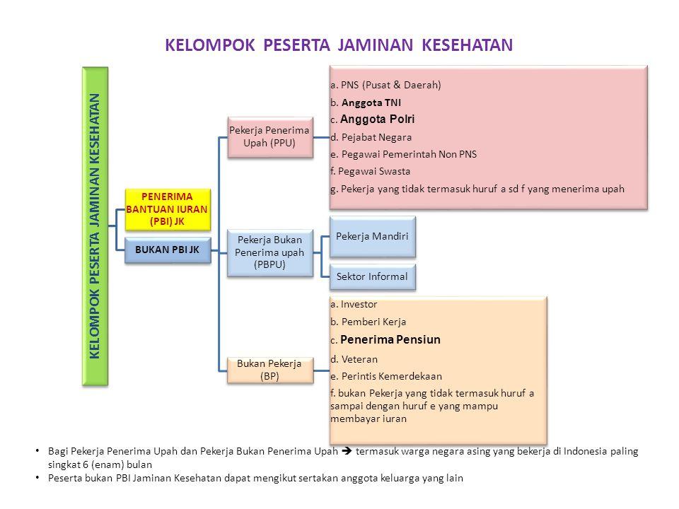 KELOMPOK PESERTA JAMINAN KESEHATAN PENERIMA BANTUAN IURAN (PBI) JK BUKAN PBI JK Pekerja Penerima Upah (PPU) a. PNS (Pusat & Daerah) b. Anggota TNI c.