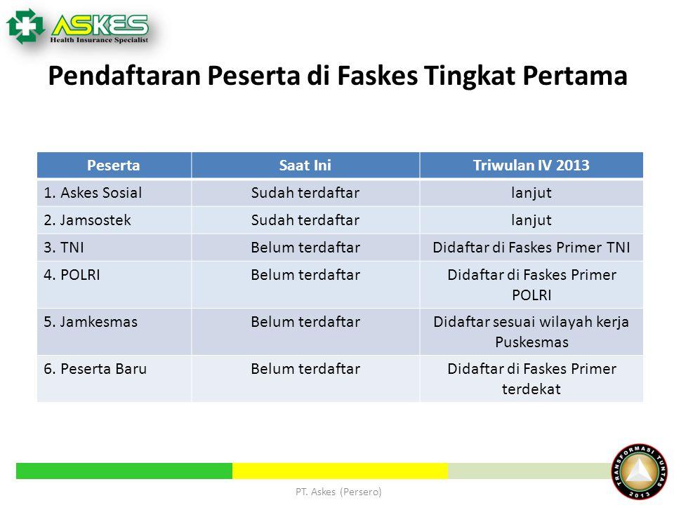 Pendaftaran Peserta di Faskes Tingkat Pertama PesertaSaat IniTriwulan IV 2013 1. Askes SosialSudah terdaftarlanjut 2. JamsostekSudah terdaftarlanjut 3