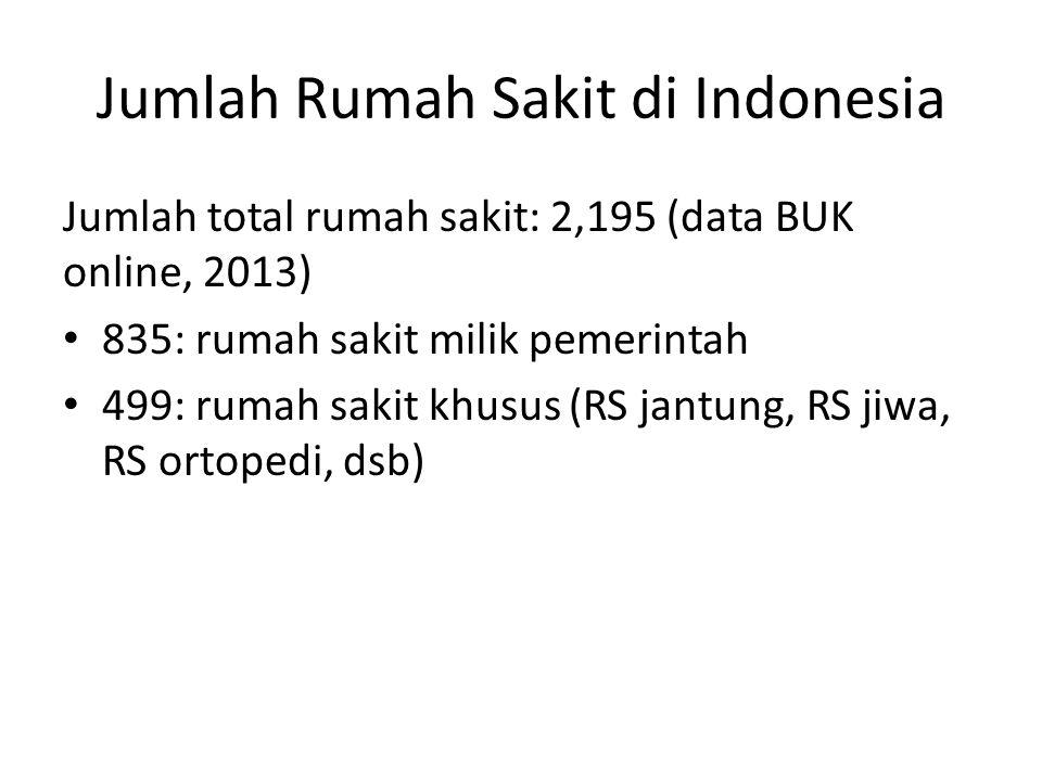 Jumlah Rumah Sakit di Indonesia Jumlah total rumah sakit: 2,195 (data BUK online, 2013) 835: rumah sakit milik pemerintah 499: rumah sakit khusus (RS jantung, RS jiwa, RS ortopedi, dsb)