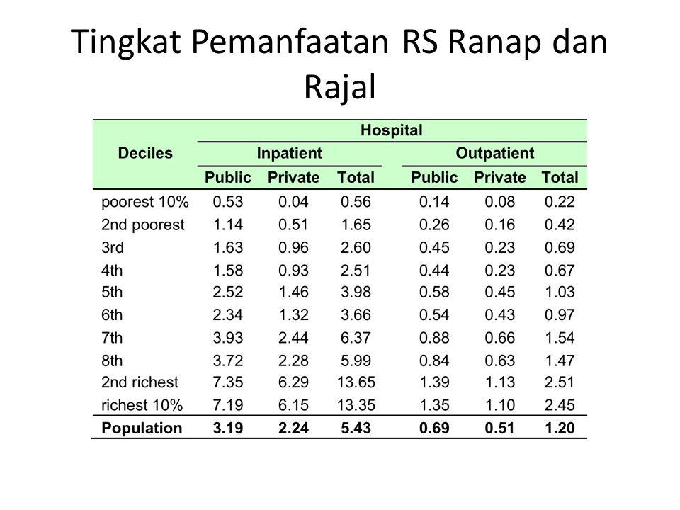 Tingkat Pemanfaatan RS Ranap dan Rajal