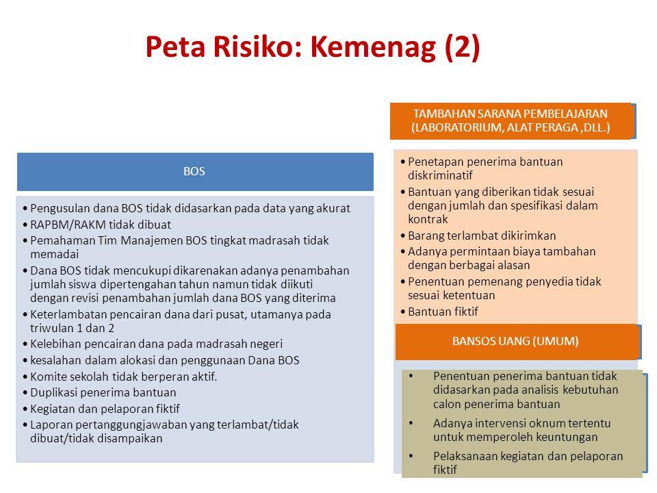Peta Risiko: Kemenag (2) Pengusulan dana BOS tidak didasarkan pada data yang akurat RAPBM/RAKM tidak dibuat Pemahaman Tim Manajemen BOS tingkat madras
