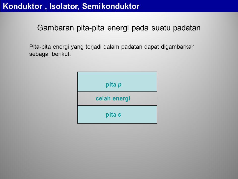 Gambaran pita-pita energi pada suatu padatan pita s pita p celah energi Konduktor, Isolator, Semikonduktor Pita-pita energi yang terjadi dalam padatan