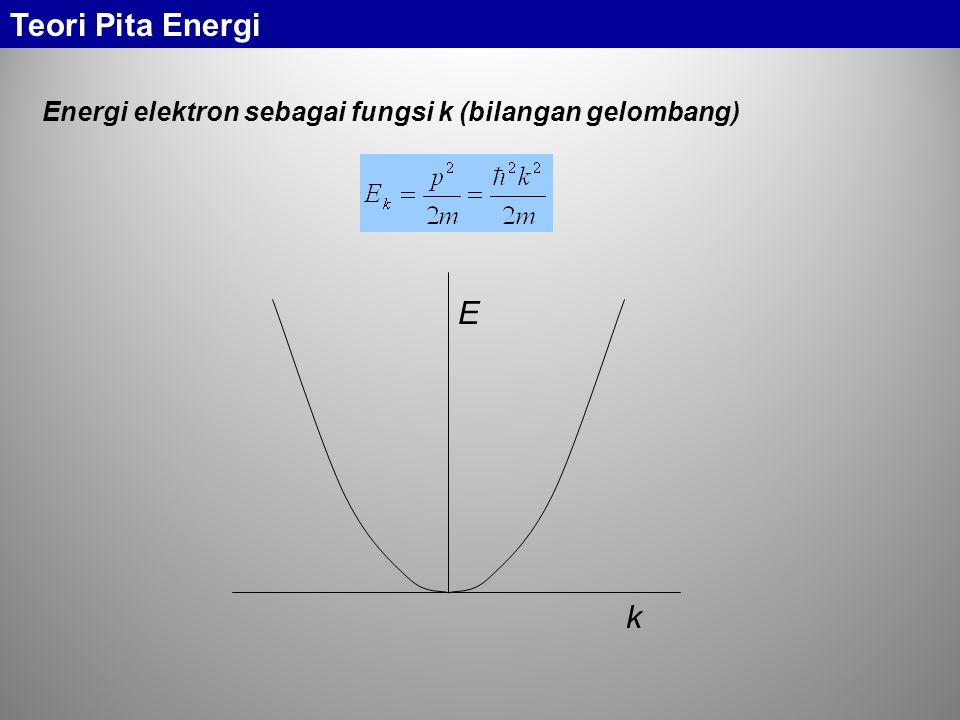Jika banyak atom bergabung menjadi padatan, tingkat valensi terluar dari setiap atom cenderung akan terpecah membentuk pita energi.