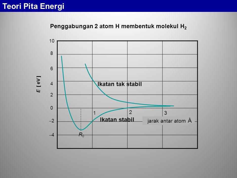 Penggabungan 2 atom H membentuk molekul H 2 0 22 44 6 4 2 8 10 E [ eV ] 1 2 3 Ikatan stabil Ikatan tak stabil R0R0 Å jarak antar atom Teori Pita Energi