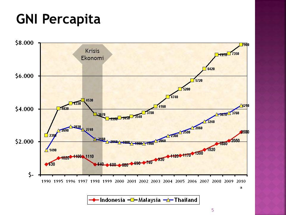 16 TTerjadi redefinisi pembangunan ekonomi yang bertujuan mengurangi a) Kemiskinan b) Pengangguran c) Ketimpangan Pembangunan Konsep Pembangunan Era 1970an (i)