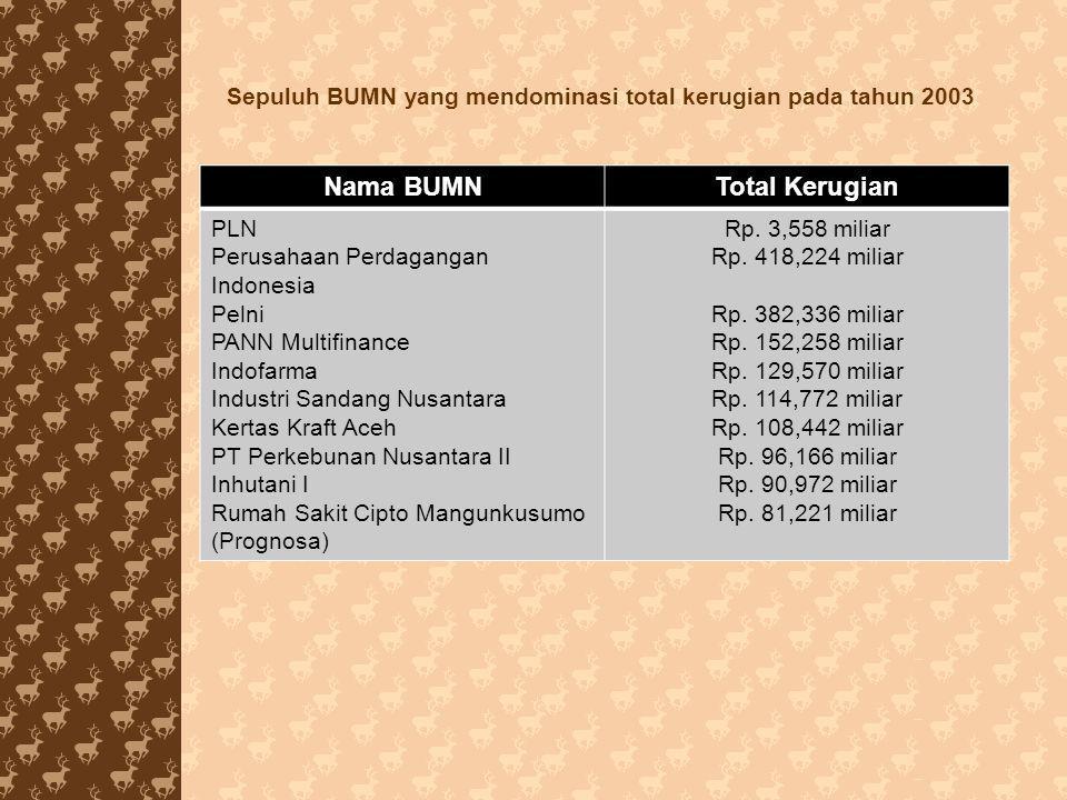 Sepuluh BUMN yang mendominasi total kerugian pada tahun 2003 Nama BUMNTotal Kerugian PLN Perusahaan Perdagangan Indonesia Pelni PANN Multifinance Indo