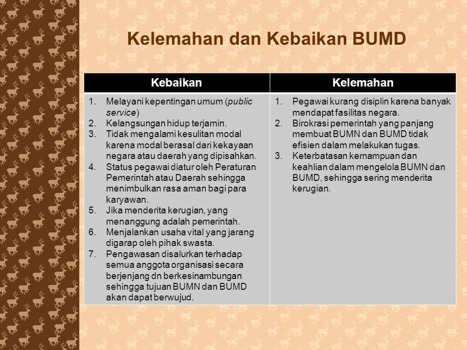 Kelemahan dan Kebaikan BUMD KebaikanKelemahan 1.Melayani kepentingan umum (public service) 2.Kelangsungan hidup terjamin. 3.Tidak mengalami kesulitan