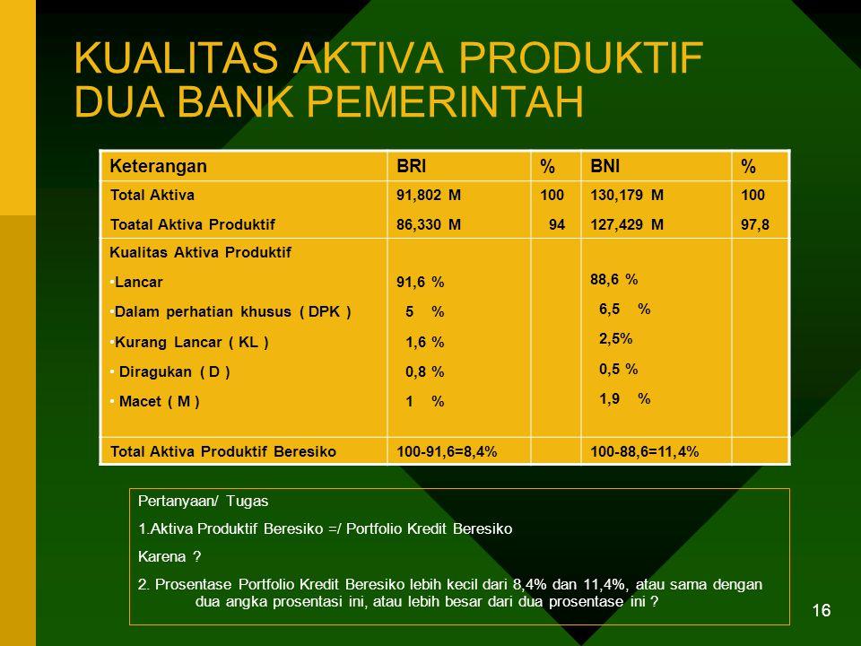 15 KOMPOSISI KREDIT YANG DIBERIKAN BEBERAPA BANK Komposisi KreditBRIBNIBCANISPBPR Rata -rata Segi KUK/UKM % Total Kredit % Jumlah Debitur 36,2 46,8 18