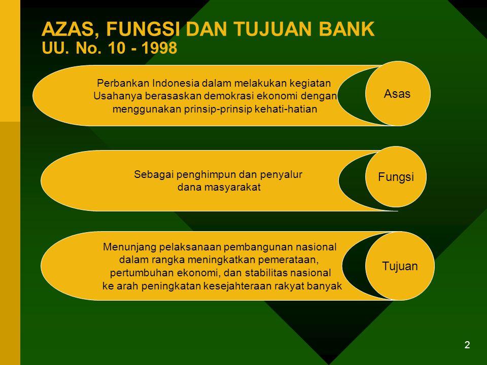 1 DEFINISI BANK UU. No.10 Thn 1998 Badan usaha yang menghimpun dana dari masyarakat dalam bentuk simpanan dan menyalurkannya kepada masyarakat dalam b