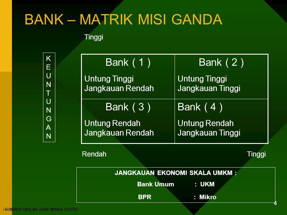 3 JENIS –JENIS BANK Jenis Bank Menurut UU Perbankan- Bank Umum - Bank Perkreditan Rakyat Jenis Bank Menurut Kepemilikan- Bank Pemerintah - Bank Swasta