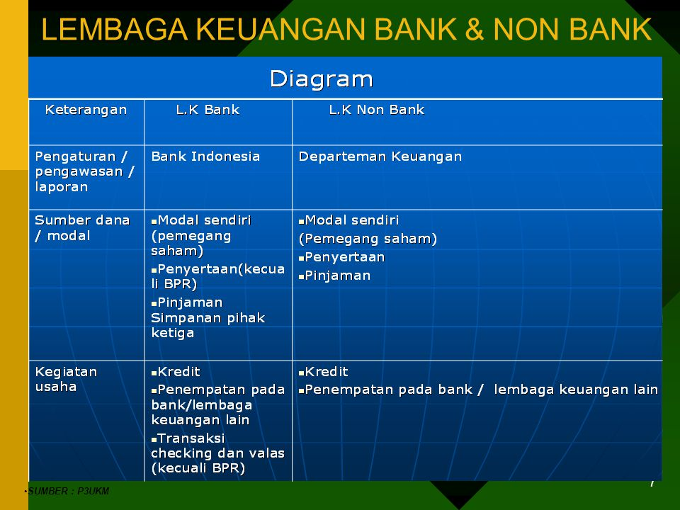 6 PERAN KHUSUS PERBANKAN TERHADAP UKM (2) Dasar Pertimbangan Penerbitan Surat Keputusan Bank Indonesia SK DIR BI No.32/35/KEP/DIR- 12 Mei 1998 Pendiri