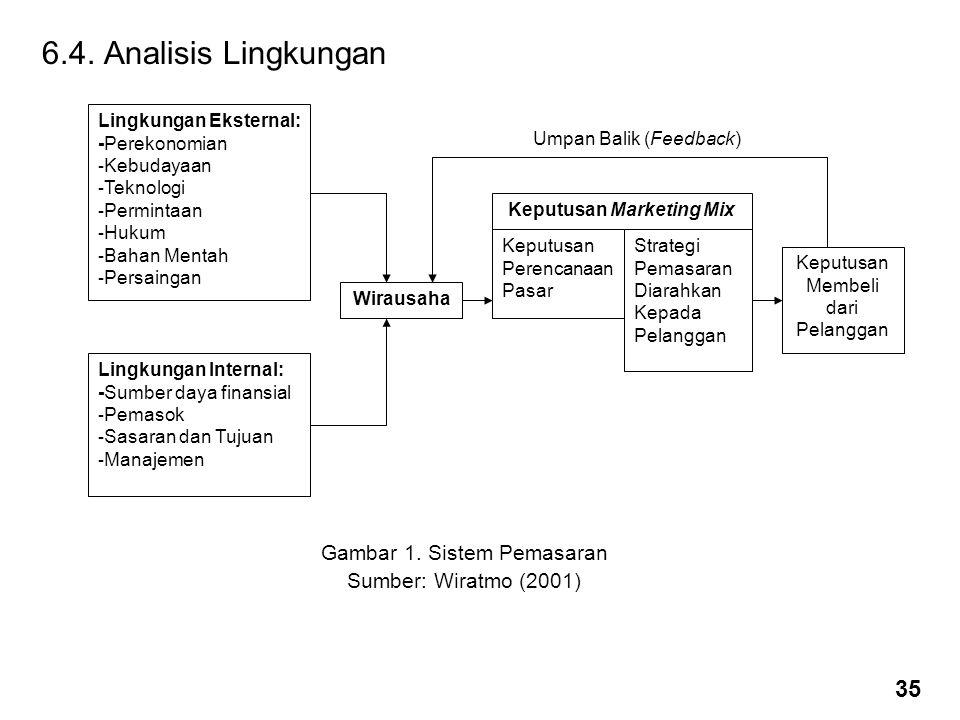 6.4. Analisis Lingkungan Gambar 1. Sistem Pemasaran Sumber: Wiratmo (2001) Lingkungan Eksternal: -Perekonomian - Kebudayaan - Teknologi - Permintaan -