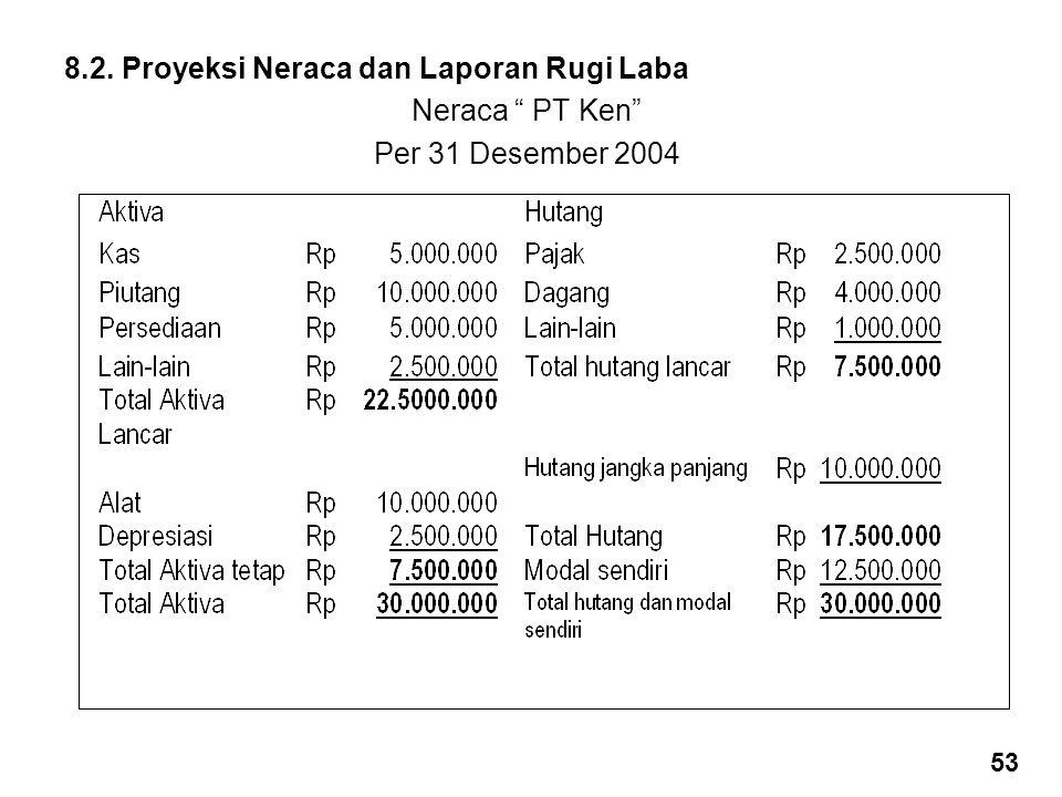 "8.2. Proyeksi Neraca dan Laporan Rugi Laba Neraca "" PT Ken"" Per 31 Desember 2004 53"