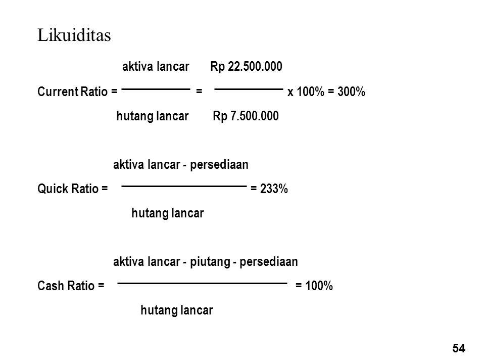 Likuiditas aktiva lancar Rp 22.500.000 Current Ratio = = x 100% = 300% hutang lancar Rp 7.500.000 aktiva lancar - persediaan Quick Ratio = = 233% hutang lancar aktiva lancar - piutang - persediaan Cash Ratio = = 100% hutang lancar 54