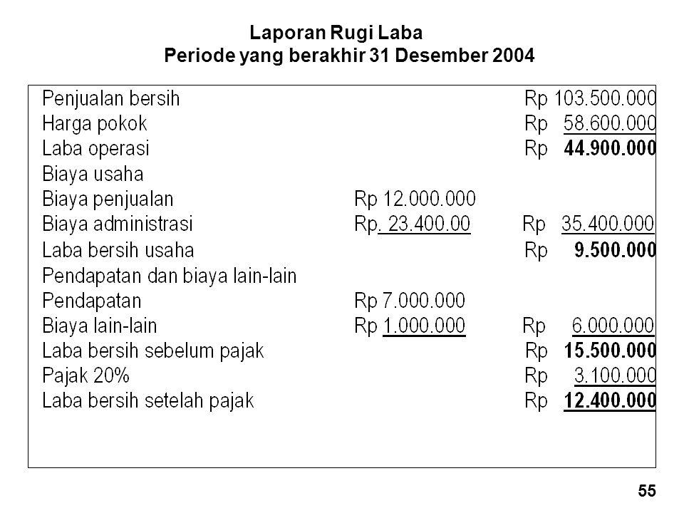 Laporan Rugi Laba Periode yang berakhir 31 Desember 2004 55