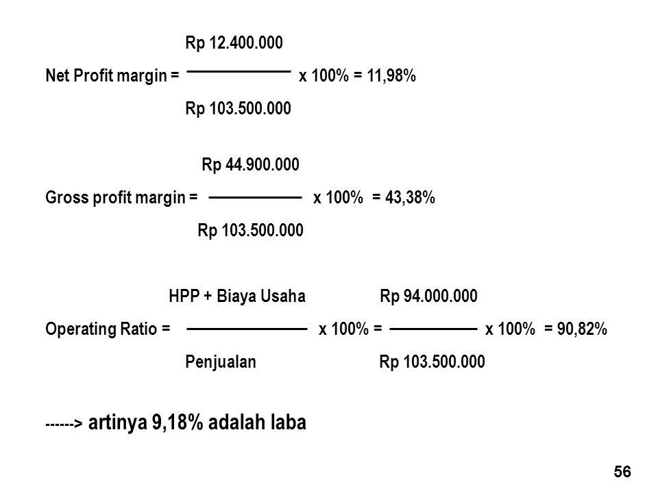 Rp 12.400.000 Net Profit margin = x 100% = 11,98% Rp 103.500.000 Rp 44.900.000 Gross profit margin = x 100% = 43,38% Rp 103.500.000 HPP + Biaya Usaha Rp 94.000.000 Operating Ratio = x 100% = x 100% = 90,82% Penjualan Rp 103.500.000 ------> artinya 9,18% adalah laba 56