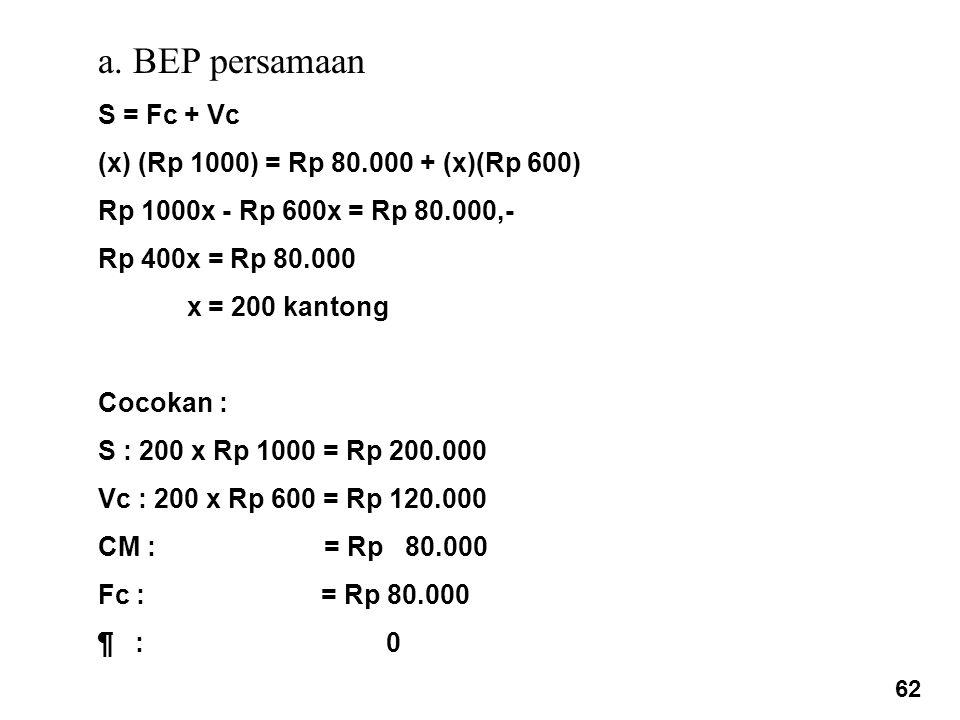 a. BEP persamaan S = Fc + Vc (x) (Rp 1000) = Rp 80.000 + (x)(Rp 600) Rp 1000x - Rp 600x = Rp 80.000,- Rp 400x = Rp 80.000 x = 200 kantong Cocokan : S