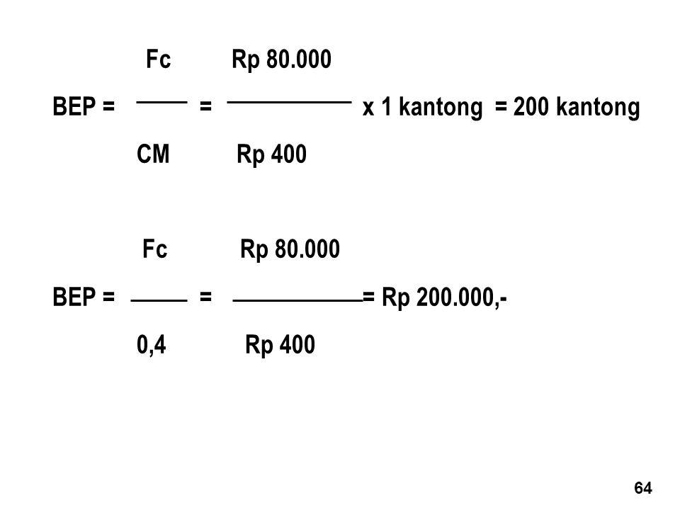 Fc Rp 80.000 BEP = = x 1 kantong = 200 kantong CM Rp 400 Fc Rp 80.000 BEP = = = Rp 200.000,- 0,4 Rp 400 64