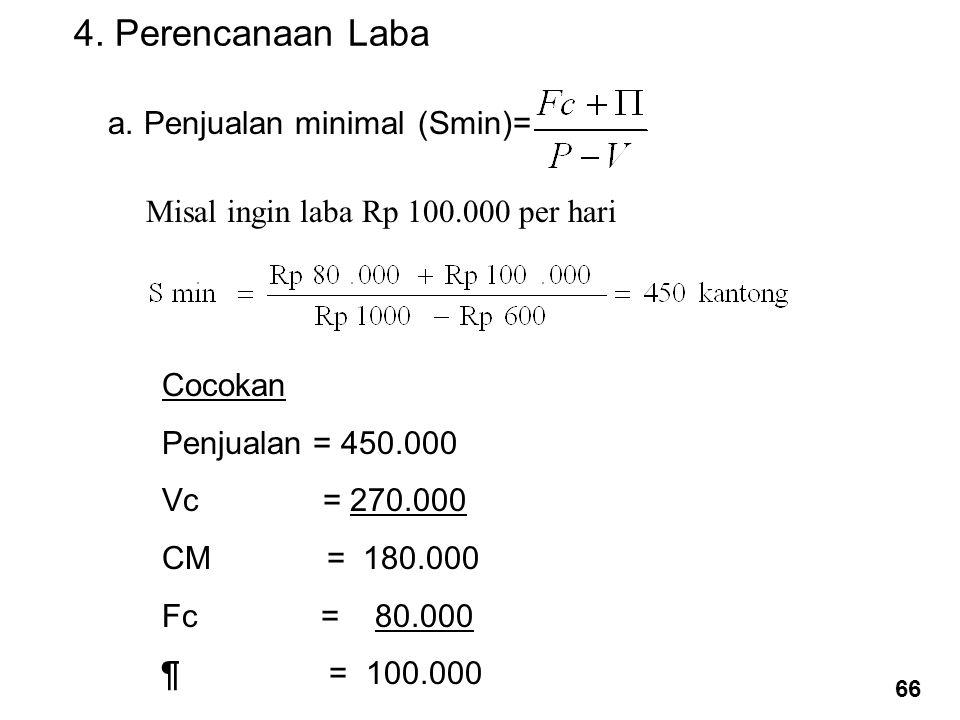 4. Perencanaan Laba a. Penjualan minimal (Smin)= Misal ingin laba Rp 100.000 per hari Cocokan Penjualan = 450.000 Vc = 270.000 CM = 180.000 Fc = 80.00