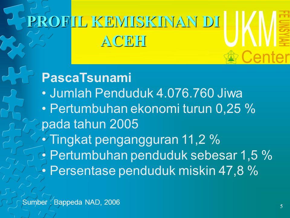 5 PROFIL KEMISKINAN DI ACEH PascaTsunami Jumlah Penduduk 4.076.760 Jiwa Pertumbuhan ekonomi turun 0,25 % pada tahun 2005 Tingkat pengangguran 11,2 % Pertumbuhan penduduk sebesar 1,5 % Persentase penduduk miskin 47,8 % Sumber : Bappeda NAD, 2006