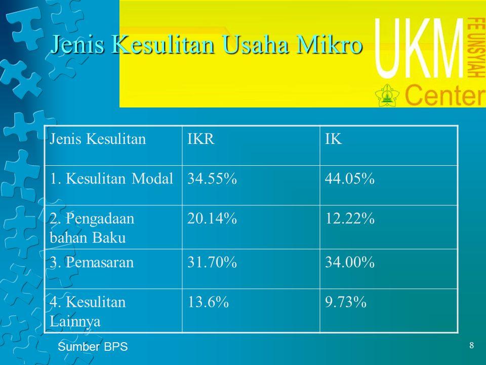 8 Jenis Kesulitan Usaha Mikro Jenis KesulitanIKRIK 1. Kesulitan Modal34.55%44.05% 2. Pengadaan bahan Baku 20.14%12.22% 3. Pemasaran31.70%34.00% 4. Kes