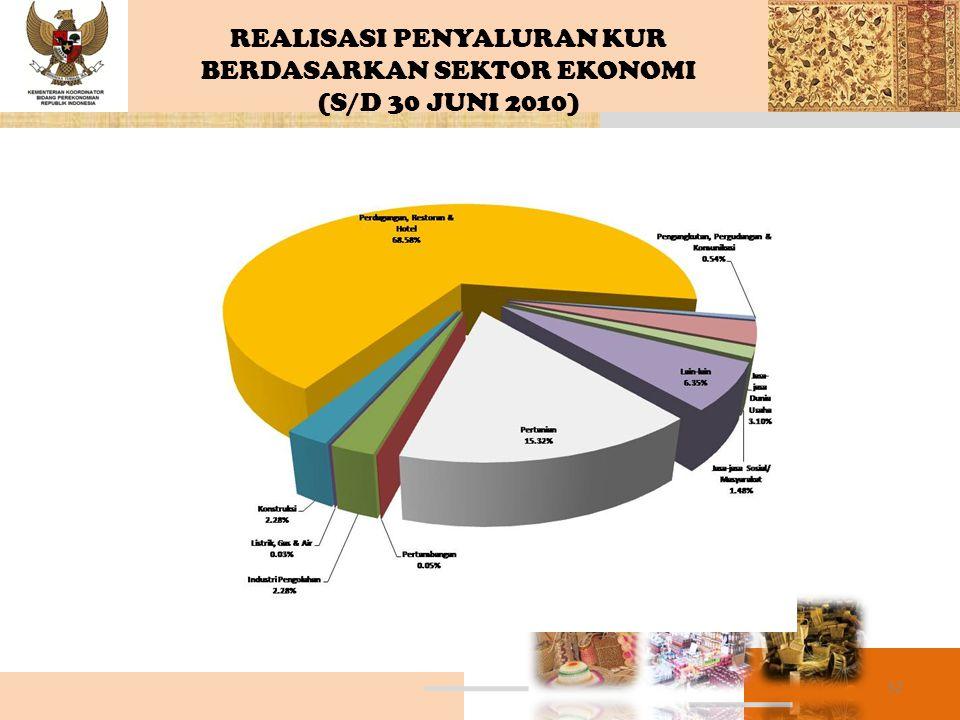32 REALISASI PENYALURAN KUR BERDASARKAN SEKTOR EKONOMI (S/D 30 JUNI 2010)