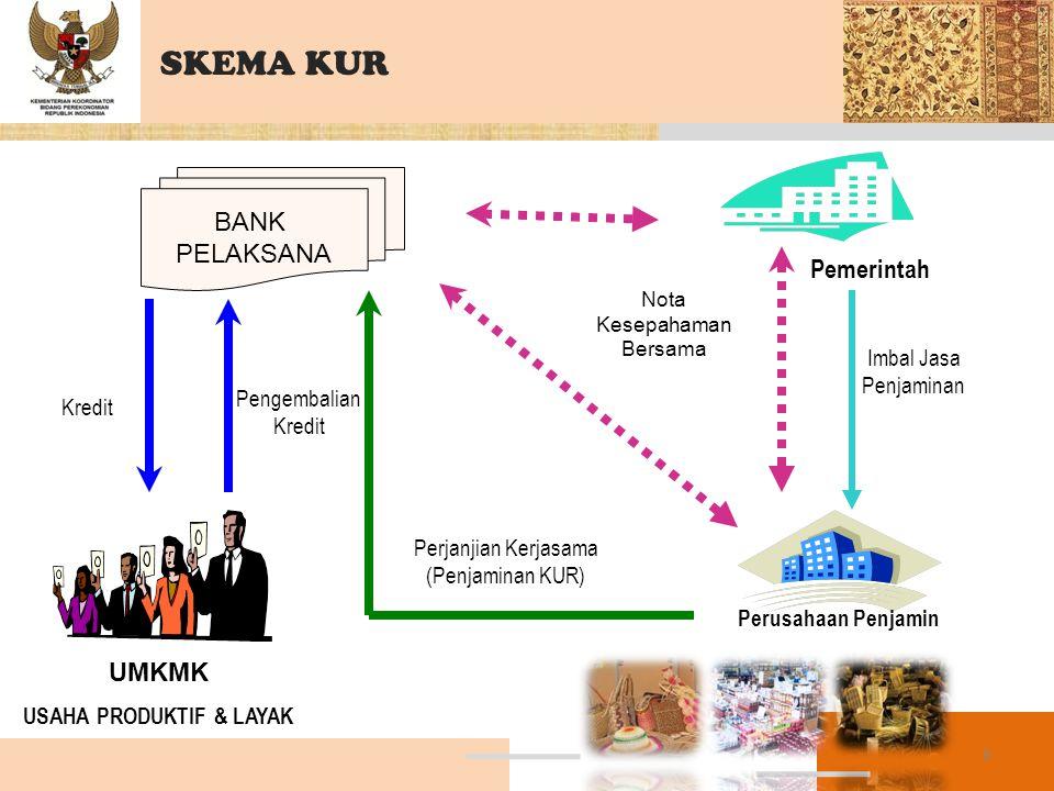 SKEMA KUR BANK PELAKSANA Perusahaan Penjamin Pemerintah Nota Kesepahaman Bersama Imbal Jasa Penjaminan UMKMK USAHA PRODUKTIF & LAYAK Perjanjian Kerjas