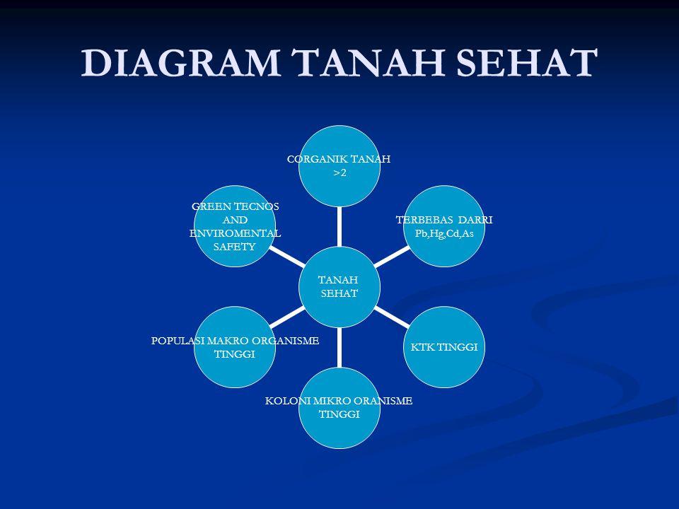 DIAGRAM TANAH SEHAT TANAH SEHAT CORGANIK TANAH >2 TERBEBAS DARRI Pb,Hg,Cd,AsKTK TINGGI KOLONI MIKRO ORANISME TINGGI POPULASI MAKRO ORGANISME TINGGI GR