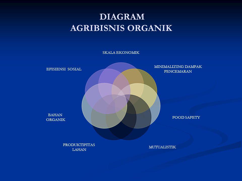 DIAGRAM AGRIBISNIS ORGANIK SKALA EKONOMIK MINIMALIZING DAMPAK PENCEMARAN FOOD SAFETY MUTUALISTIK PRODUKTIFITAS LAHAN BAHAN ORGANIK EFISIENSI SOSIAL