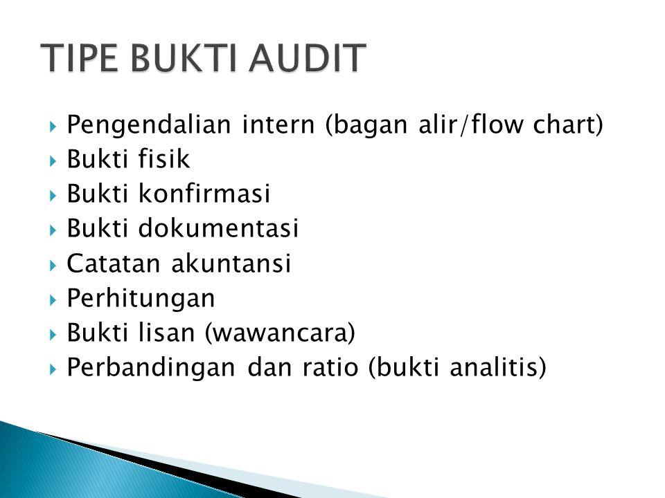  Pengendalian intern (bagan alir/flow chart)  Bukti fisik  Bukti konfirmasi  Bukti dokumentasi  Catatan akuntansi  Perhitungan  Bukti lisan (wawancara)  Perbandingan dan ratio (bukti analitis)