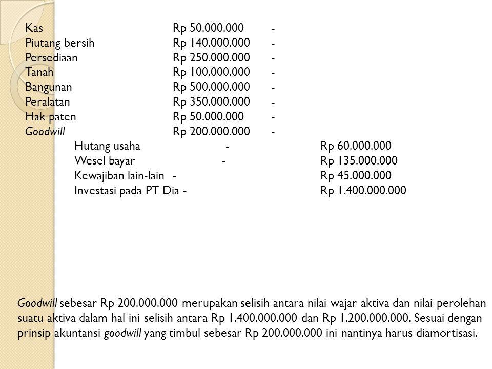 PT Aku membayar Rp 400.000.000 tunai dan menerbitkan 50.000 lembar saham biasa dengan nilai nominal Rp 10.000, nilai pasar Rp 20.000 per saham untuk m